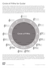 Circle of 5ths for Guitar